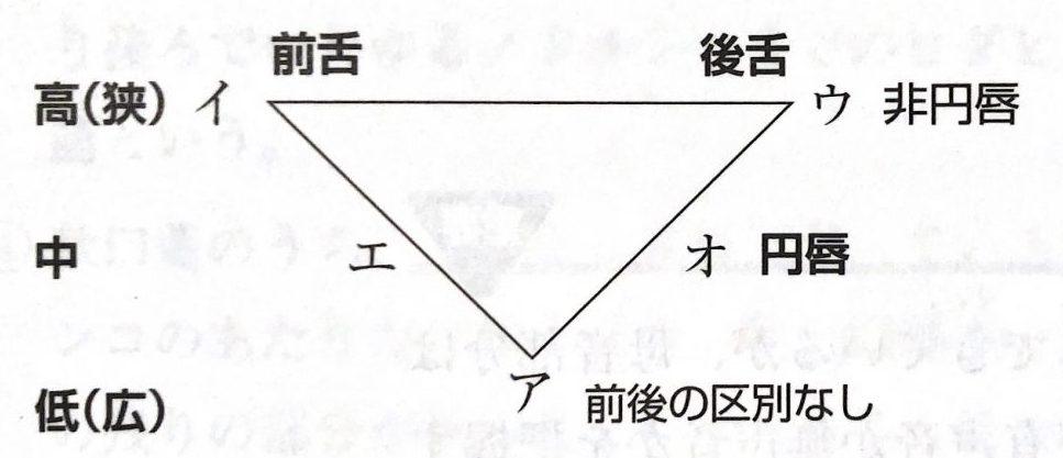 母音の舌の位置