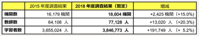 2018年度海外日本語教育機関調査