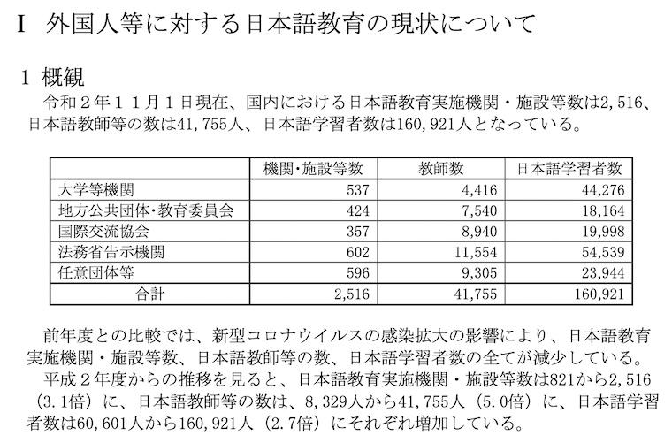 令和2年度:外国人等に対する日本語教育の現状について