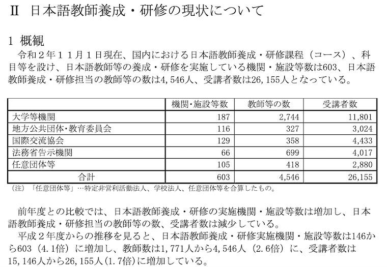 令和2年度:日本語教師養成・研修の現状について