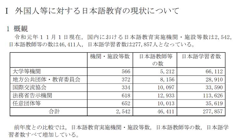 令和元年度:外国人等に対する日本語教育の現状について