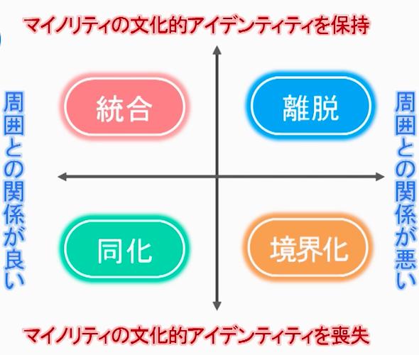 文化変容モデル