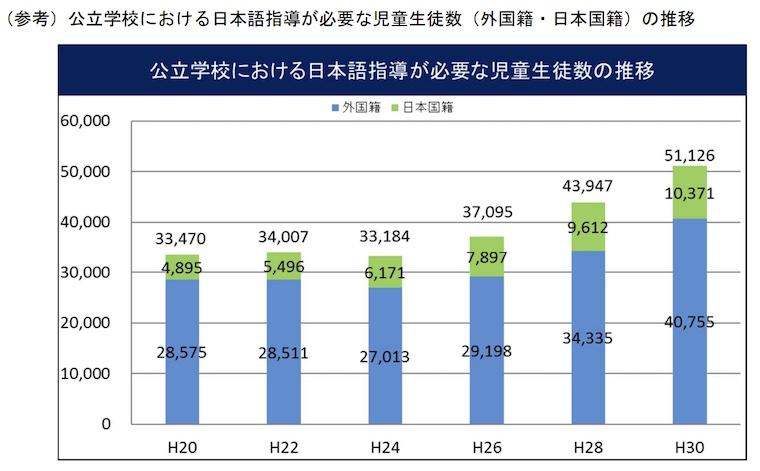 公立学校における日本語指導が必要な児童生徒数(外国籍・日本国籍)