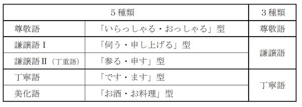 2007年文化審議会国語分科会「敬語の指針」